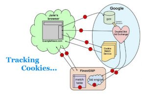 A Diagram of How Tracking Cookies Work