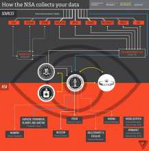 Diagram of NSA Data Collection