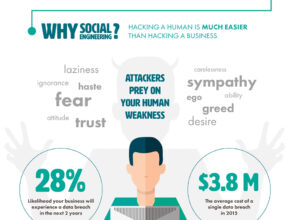 Social Engineering Infographic