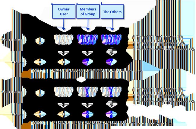 Diagram of Umasks
