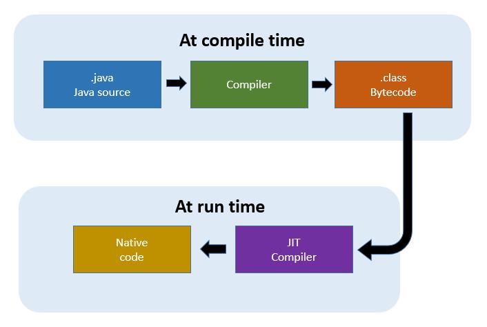 How Java vs C# handles bytecode
